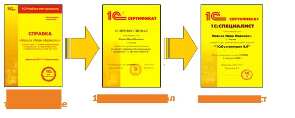 Профессионал севастополь официальный сайт как организовать файловый хостинг