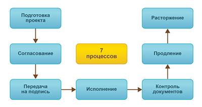 Купить 1с документооборот корп севастополь